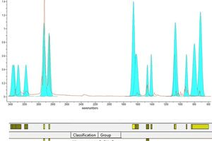 Fitting of FTIR Spectrum